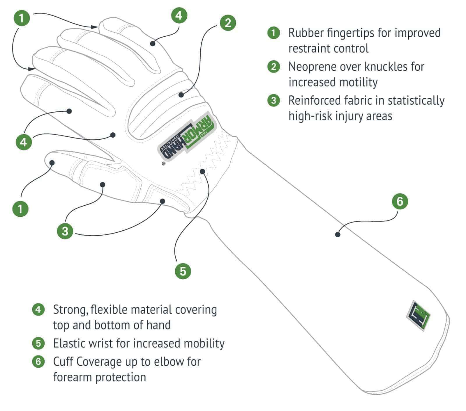 ArmOR Hand Glove Illustration